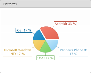 Organization Reports - Reports Center - User Reports